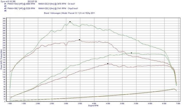 Изменение мощности и момента при чип-тюнинге