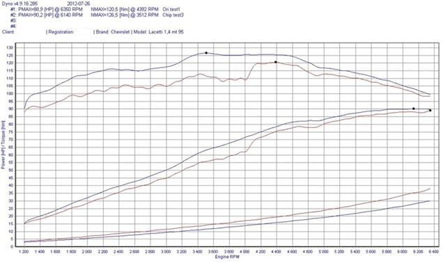 Изменение мощности и момента при чип-тюнинге2