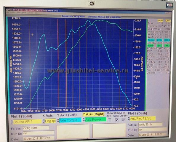 График замера мощности на колесах Tiguan 2.0TSI с прошивкой APR Stage 2