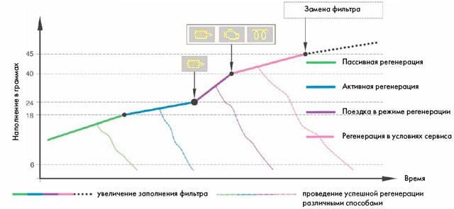 Регенерация сажевого фильтра FAP/DPF