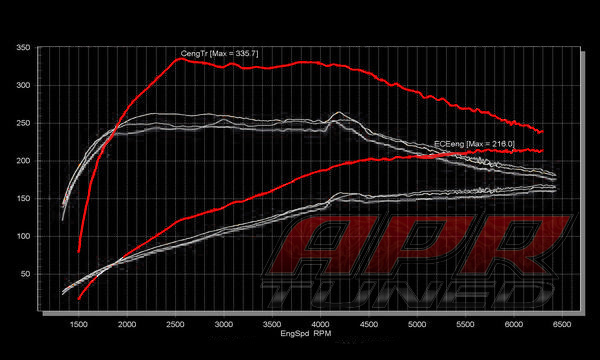 График мощности Skoda Yeti APR Stage 1